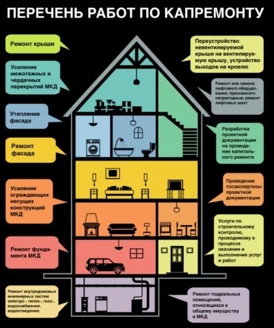 Капитальный ремонт помещений и зданий – особенности