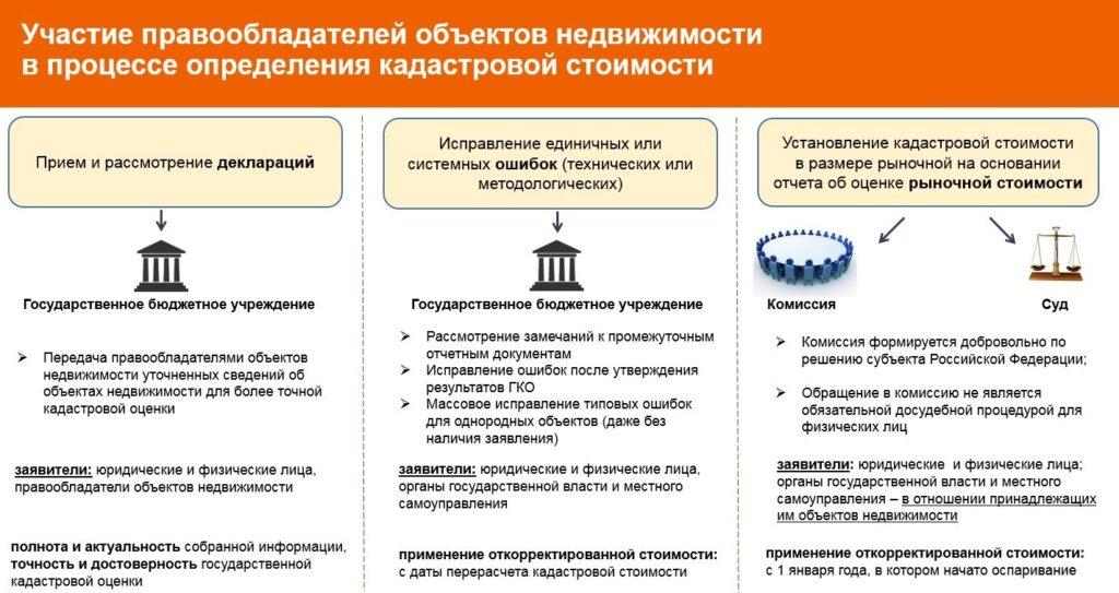 На инфографике виде порядок взаимодействия при определении кадастровой стоимости, в том числе учет возражений и документов от собственников.