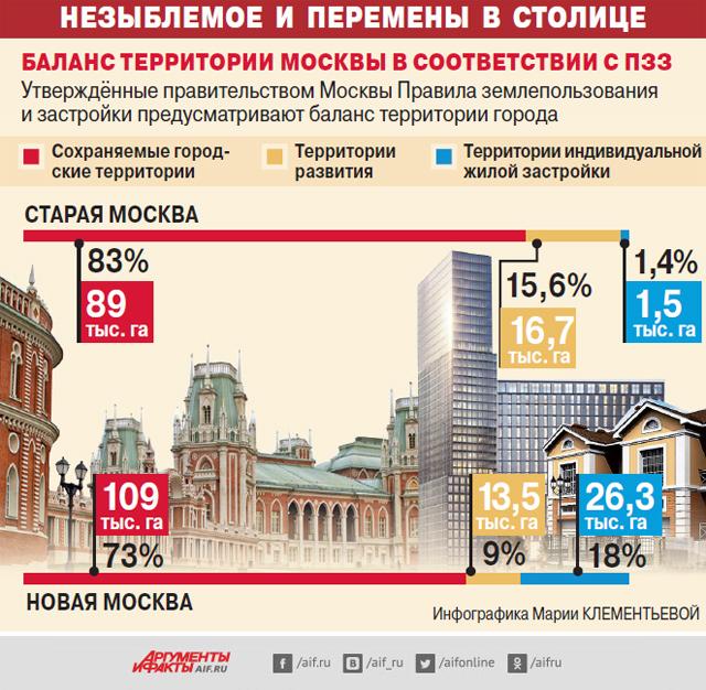 Инфографика ПЗЗ