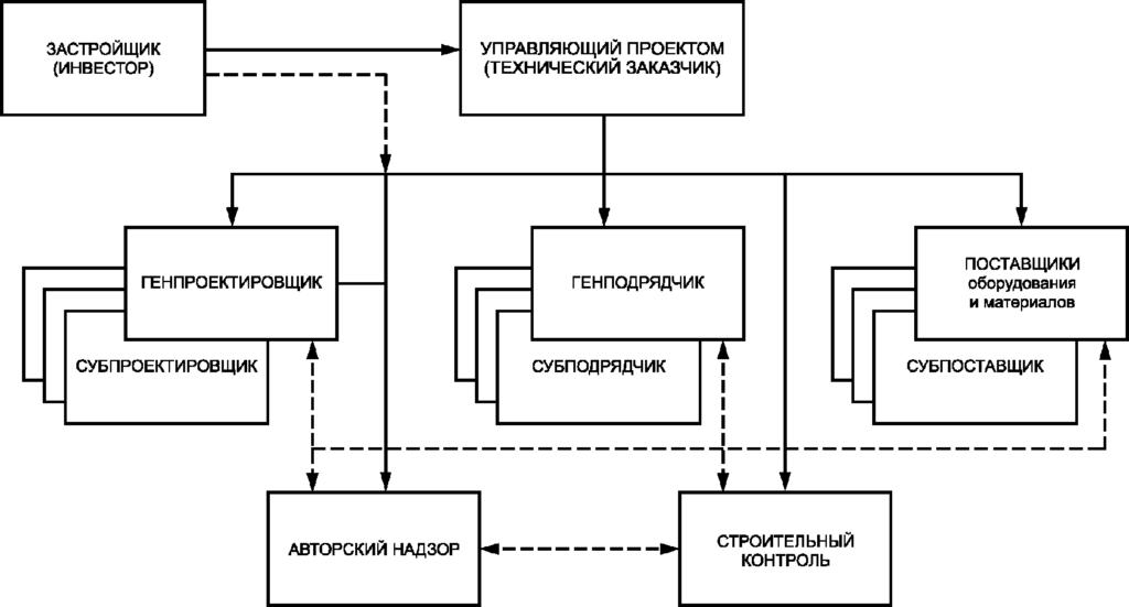 функции генерального проектировщика
