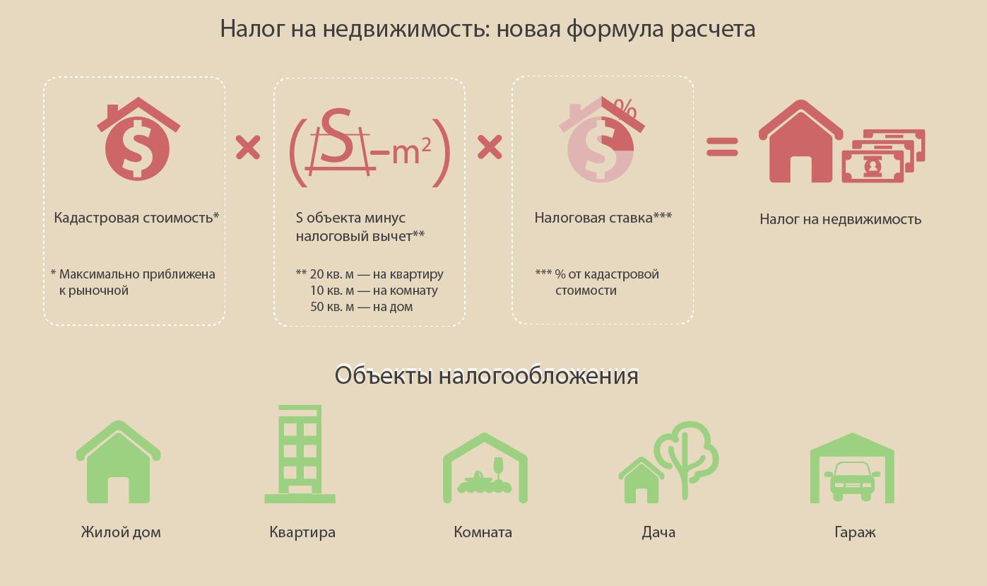 Имущественный и земельный налог в 2020 году рассчитывается по кадастровой стоимости уже во всех субъектах РФ.