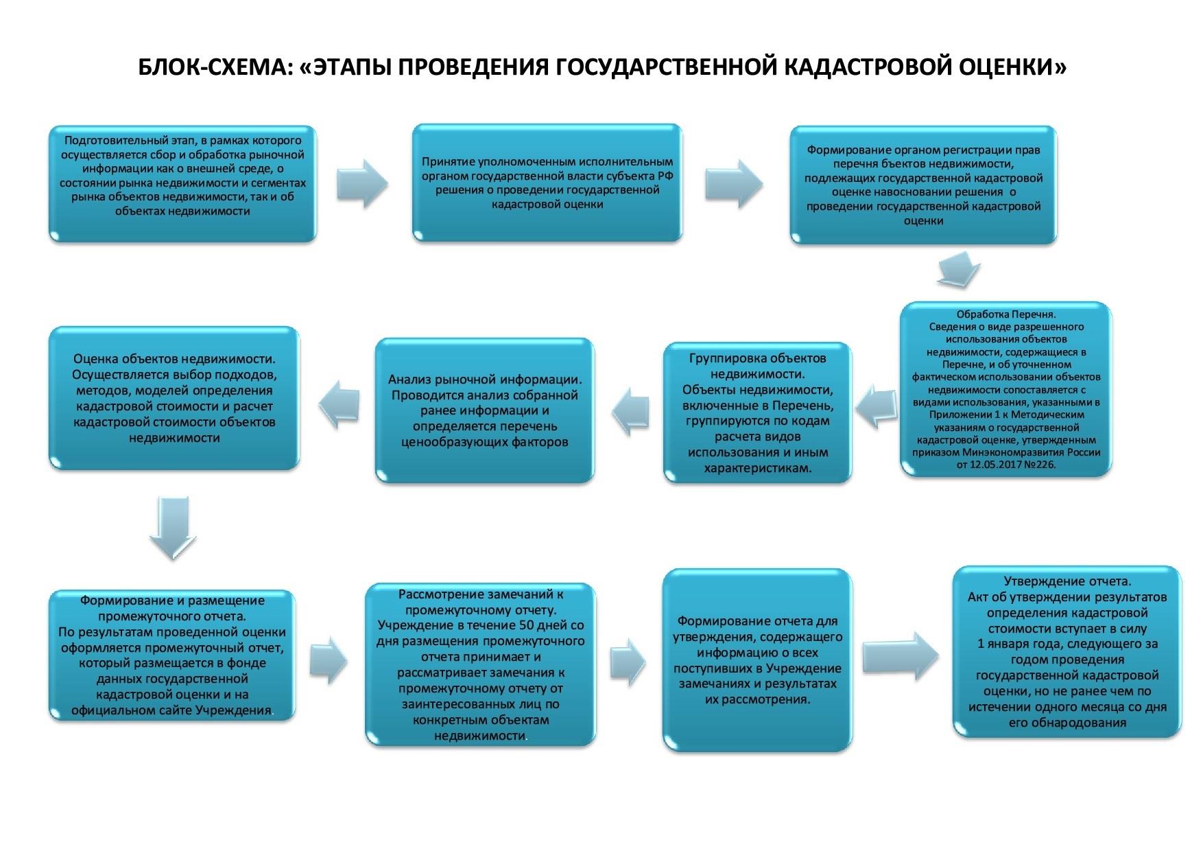 На инфографике описаны этапы государственной оценки недвижимости и определения кадастровой стоимости.