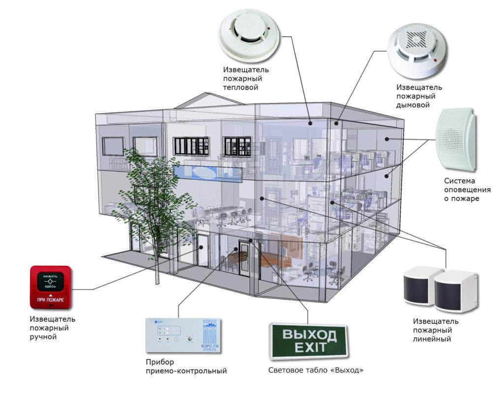 Пожарная сигнализация здания включает комплекс внутренних и наружных средств для определения возгораний и задымлений. Работа системы ОПС должна обеспечит эвакуацию людей из здания, передачу сигнала на пульт управления МЧС.
