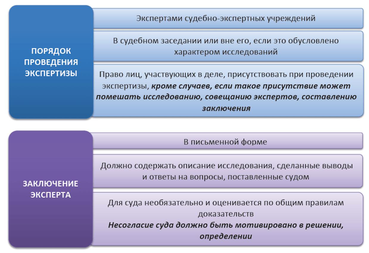 На инфографике отображены основные моменты, связанные с проведением судебных экспертиз.