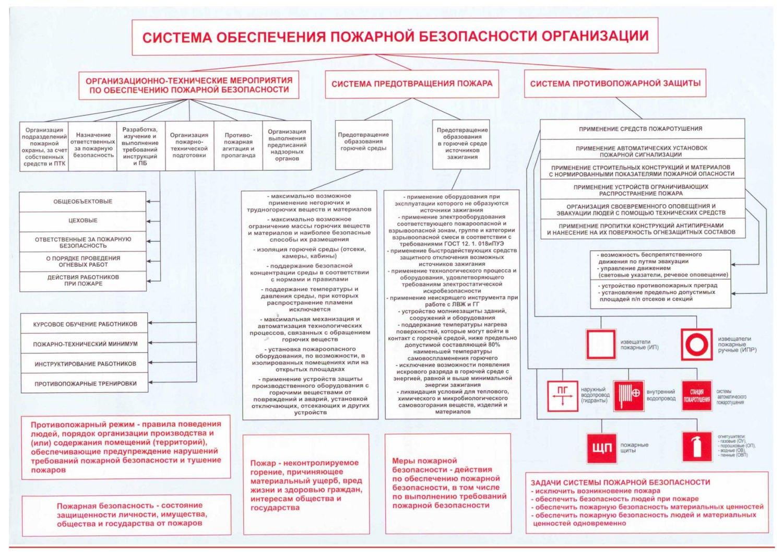 Общие требования к пожарной безопасности организации представлены на схеме.
