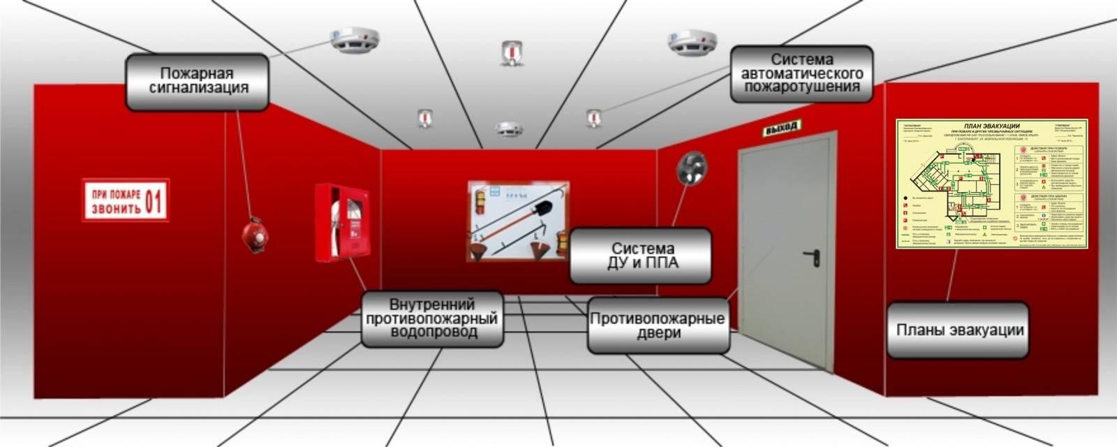 На объектах организации могут проектироваться и устанавливаться следующие системы противопожарной защиты.
