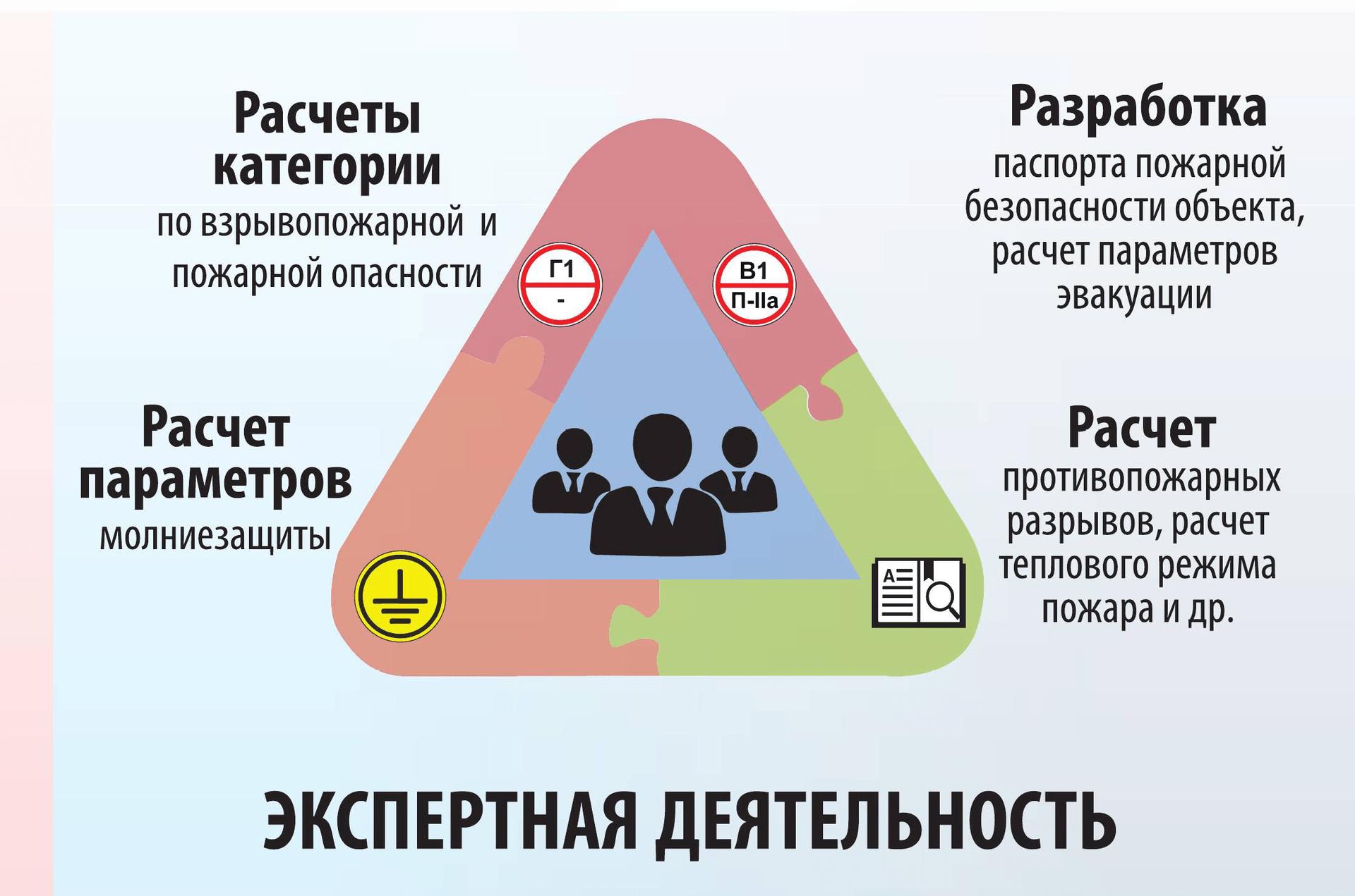 Расчетом пожарных рисков и категорированием занимаются экспертные организации. На схеме представлены услуги, которые можно заказать у экспертов.