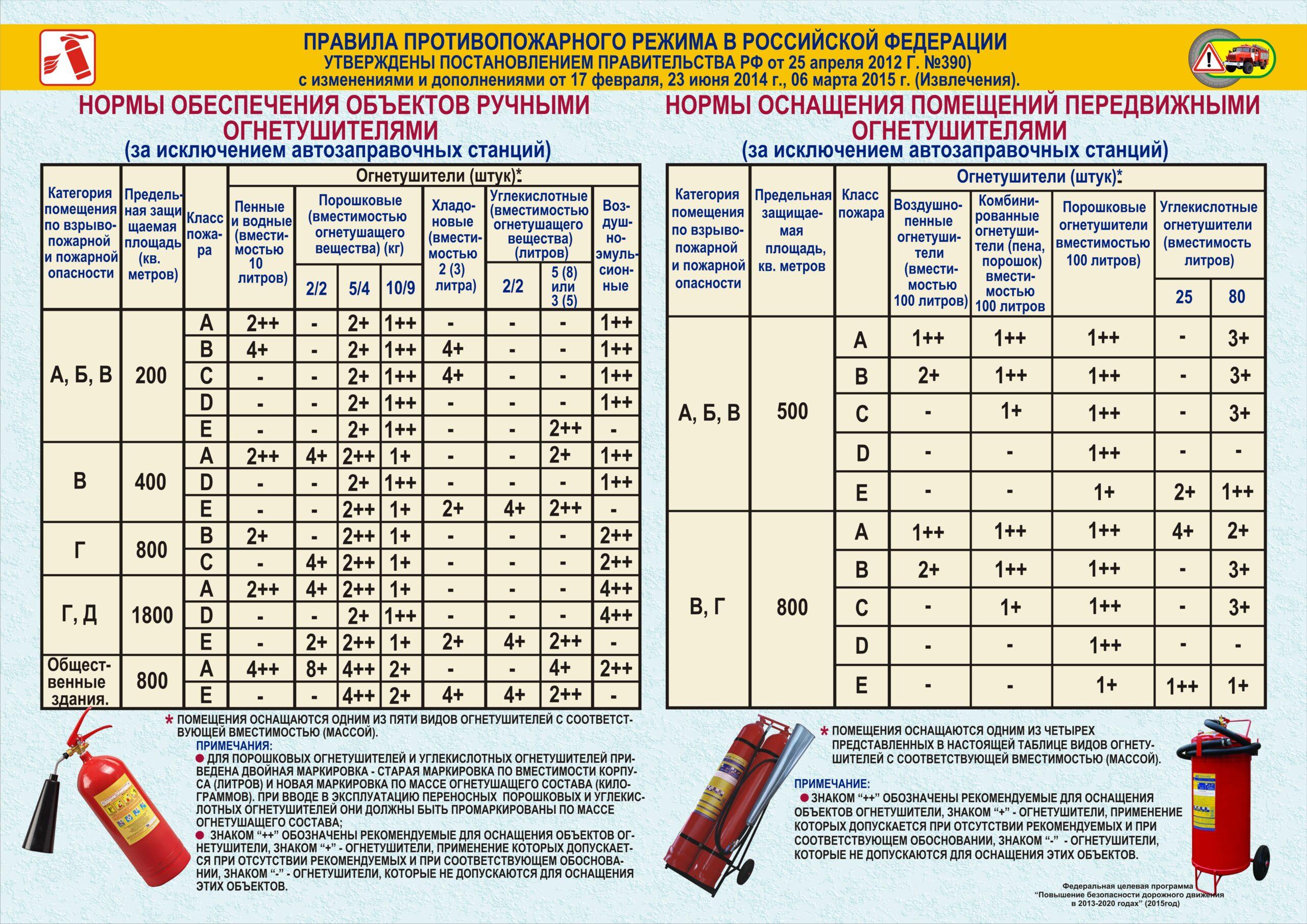 По категориям пожароопасности определяются меры и технические средства защиты, рассчитывается количество средств первичного пожаротушения и индивидуальной защиты.