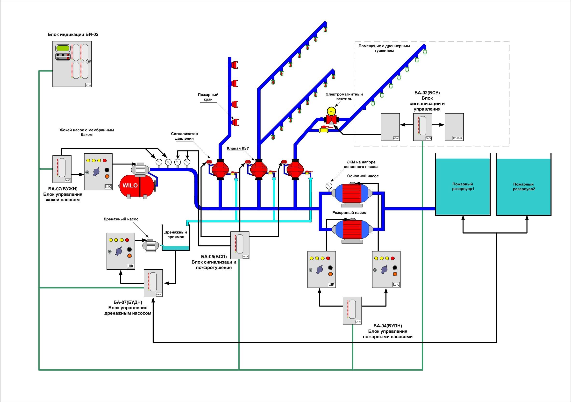 Для проверки специалистам передается техническая и эксплуатационная документация, схемы на систему пожаротушения.