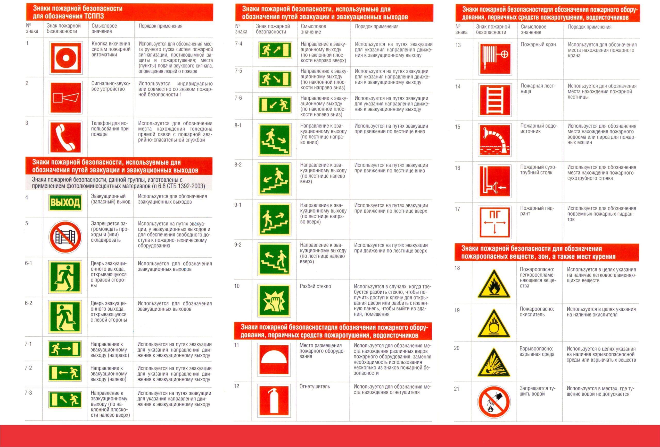 По итогам категорирования и расчетов пожарных рисков в здании и помещениях наносится специальная маркировка.