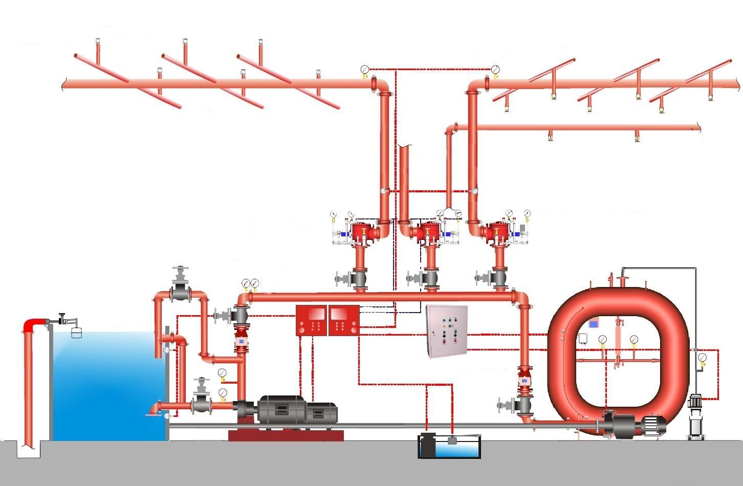 Внутренний пожарный водопровод может быть включен в коммуникации системы водяного пожаротушения. Этот пример представлен на фото.