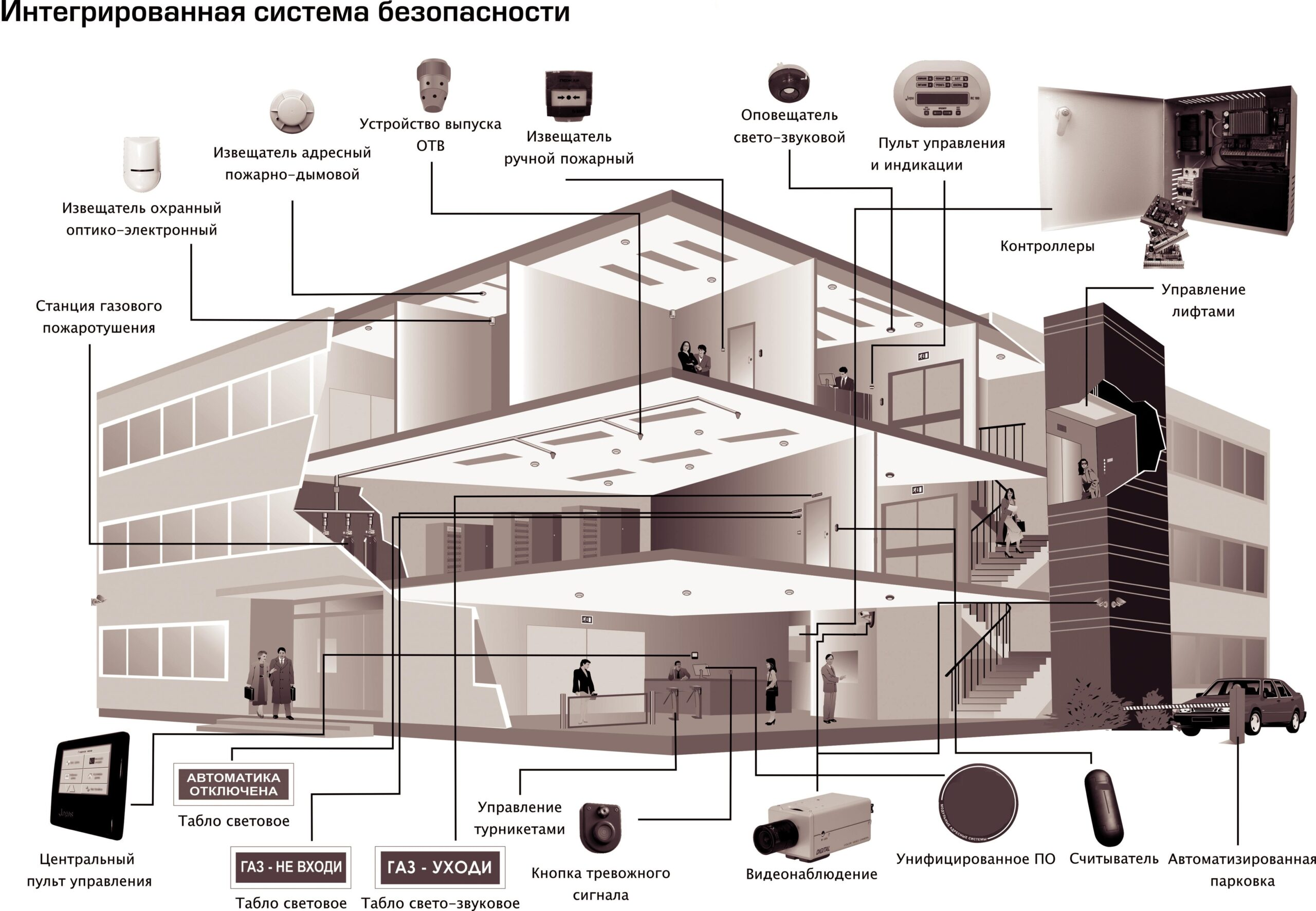 Так выглядит схема интегрированной системы пожарной безопасности, которую может разработать инженер-проектировщик.