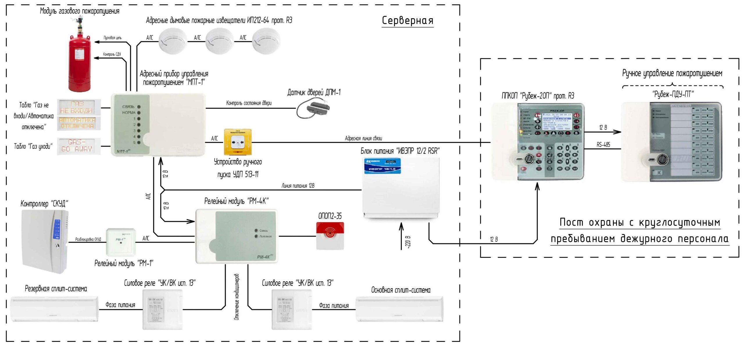 Так выглядит примерная схема для системы газового пожаротушения.