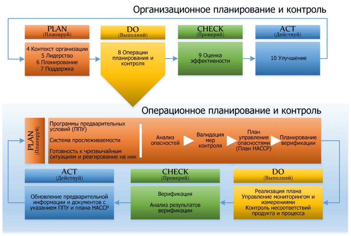 Примерная схема действия системы менеджмента качества по ИСО.