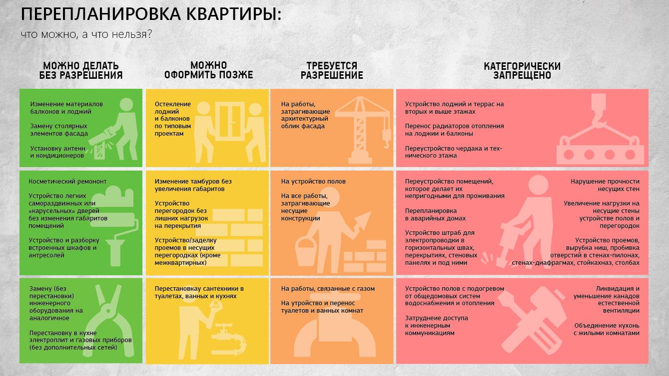 Примерный перечень работ, которые можно и нельзя делать при перепланировке, указан на инфографике.